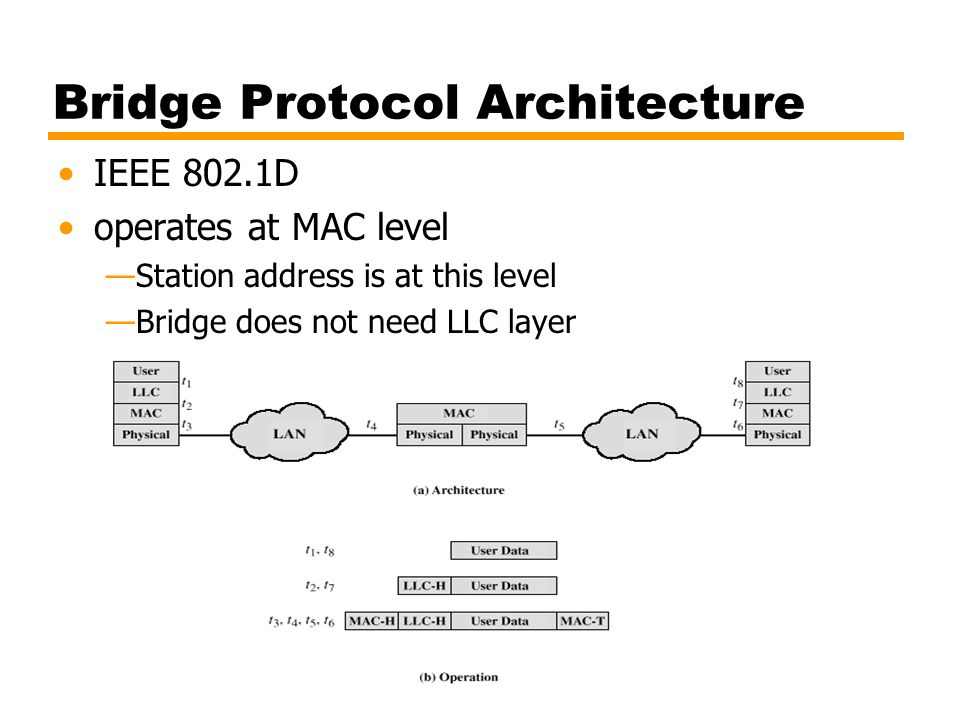 Bridge Protocol Architecture