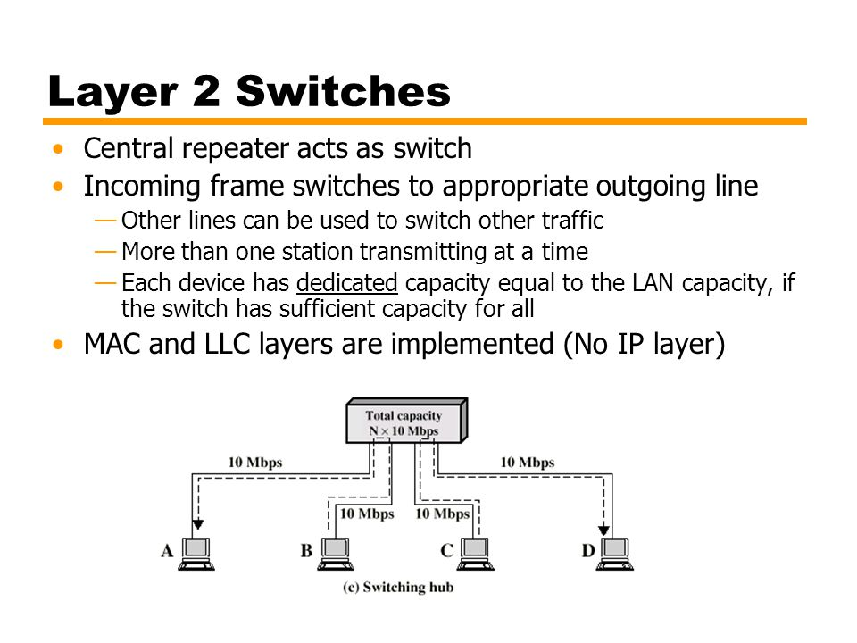 Layer 2 Switches Central repeater acts as switch