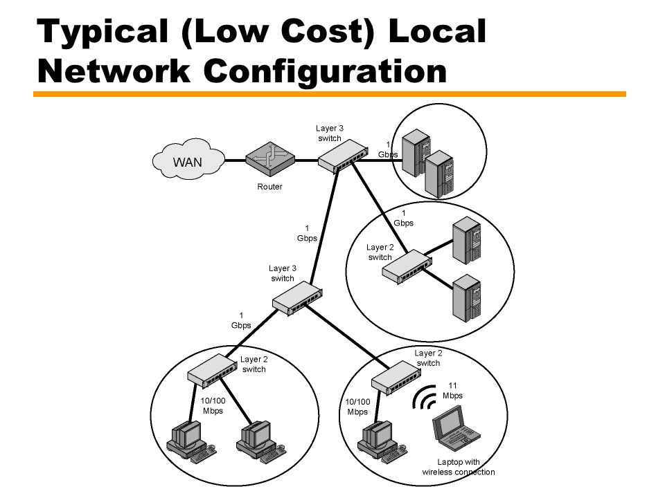 Typical (Low Cost) Local Network Configuration