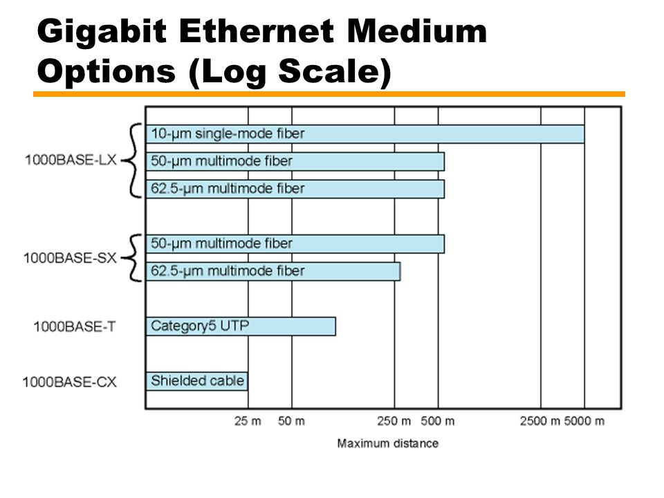 Gigabit Ethernet Medium Options (Log Scale)