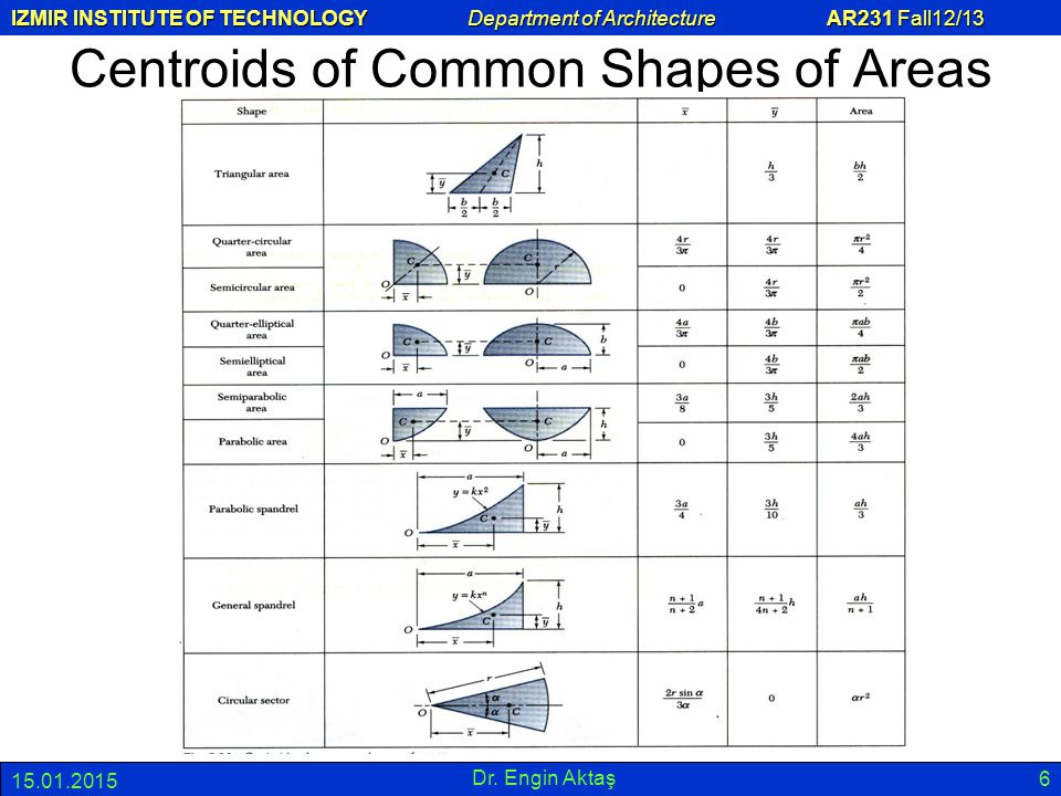 Centroids of Common Shapes of Areas