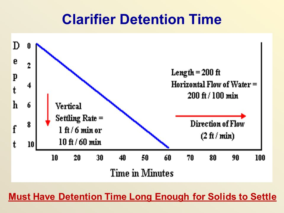 Clarifier Detention Time