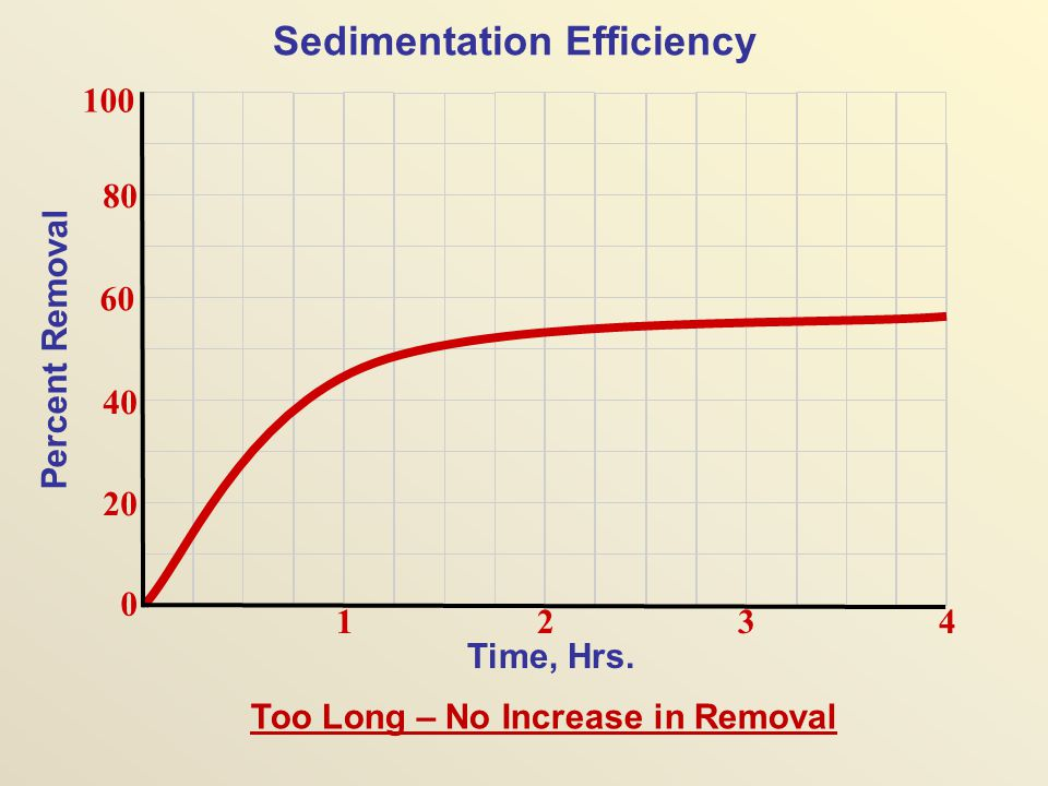 Sedimentation Efficiency