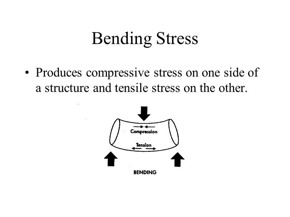 Bending Stress Produces compressive stress on one side of a structure and tensile stress on the other.