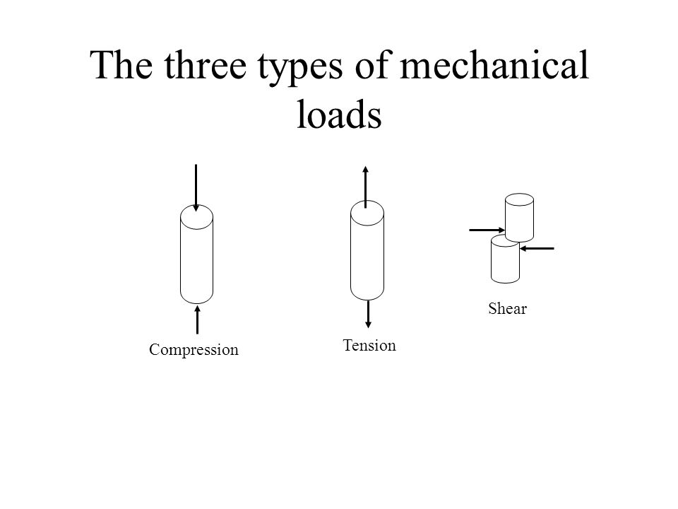 The three types of mechanical loads