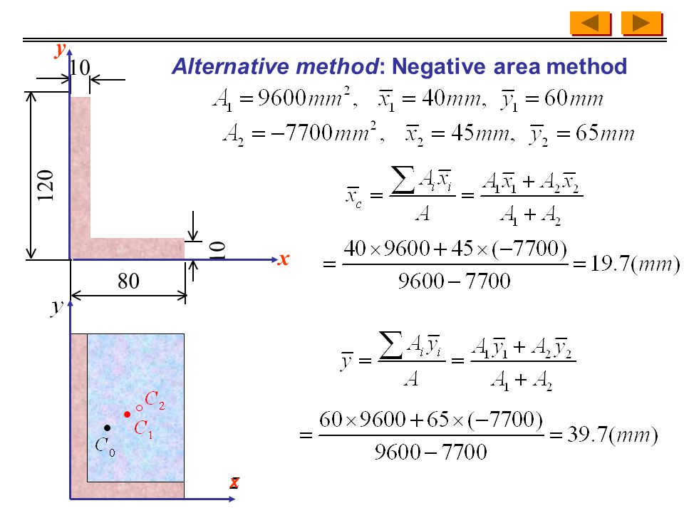 Alternative method: Negative area method