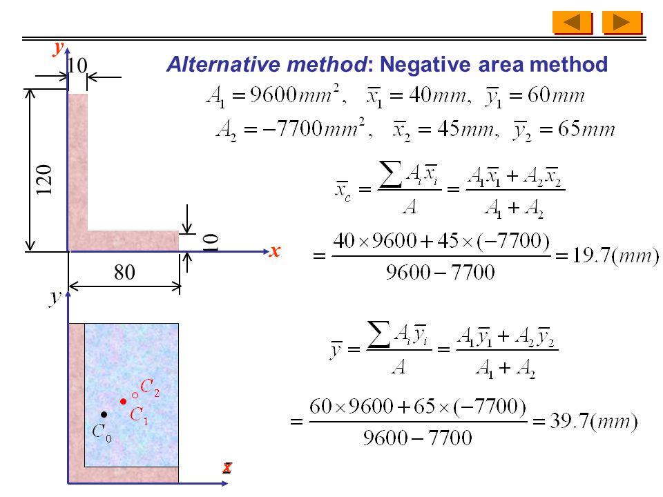 Alternative method: Negative area method