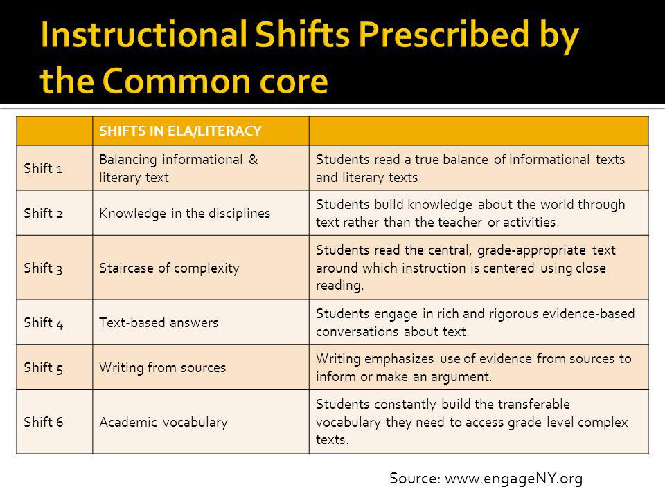 Instructional Shifts Prescribed by the Common core