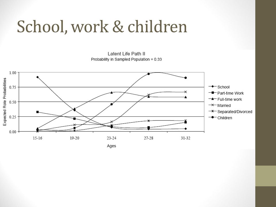 School, work & children