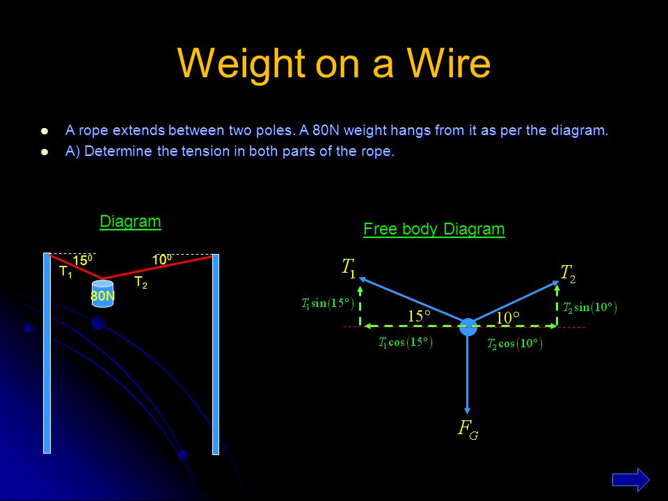 Weight on a Wire Diagram Free body Diagram