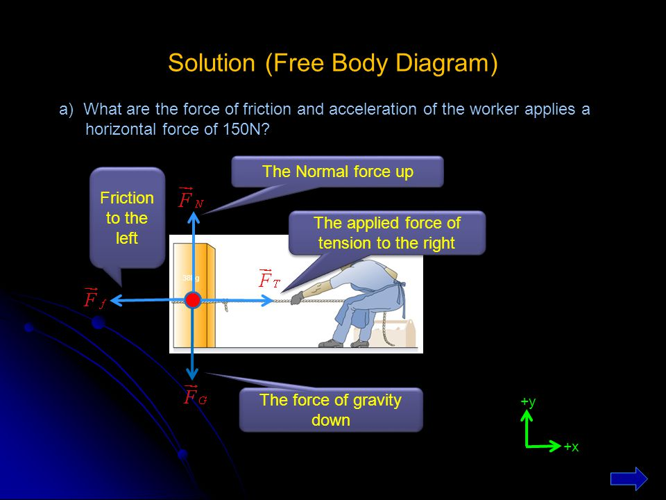 Solution (Free Body Diagram)
