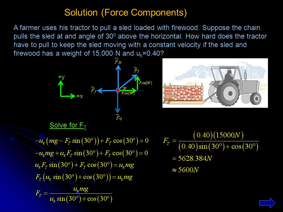 Solution (Force Components)