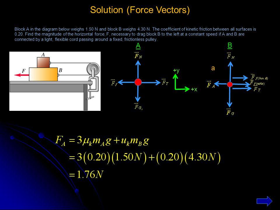 Solution (Force Vectors)