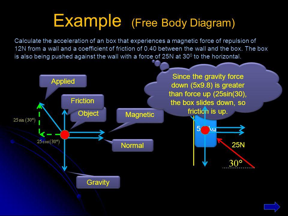 Example (Free Body Diagram)