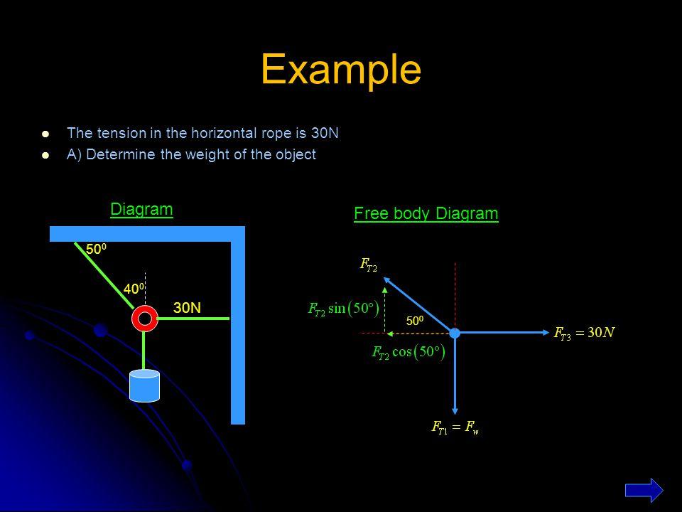 Example Diagram Free body Diagram