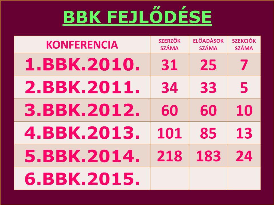 BBK FEJLŐDÉSE 1.BBK.2010. 31 25 7 2.BBK.2011. 34 33 5 3.BBK.2012. 60