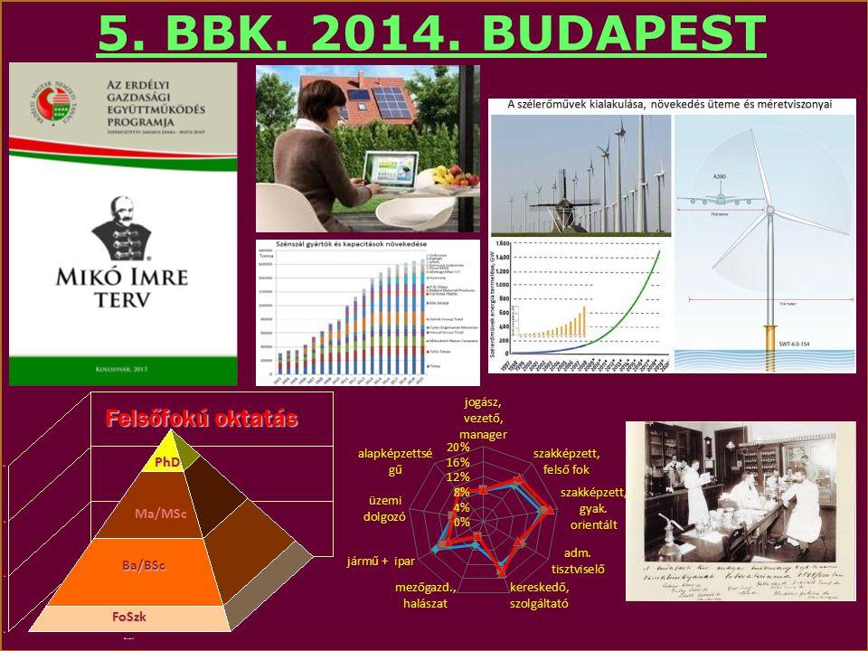 5. BBK. 2014. BUDAPEST Felsőfokú oktatás PhD Ma/MSc Ba/BSc FoSzk