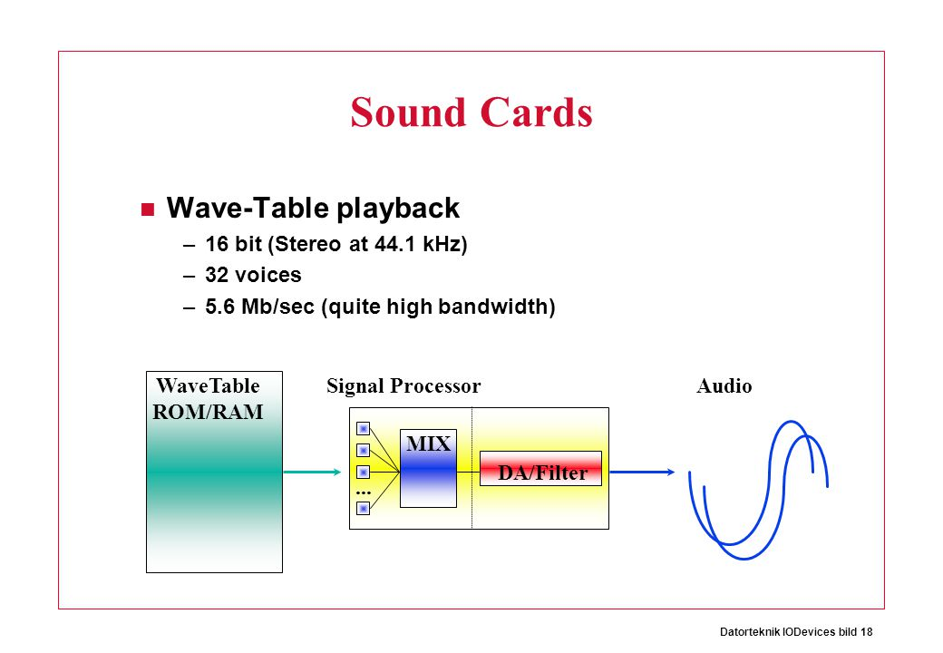 Sound Cards Wave-Table playback 16 bit (Stereo at 44.1 kHz) 32 voices