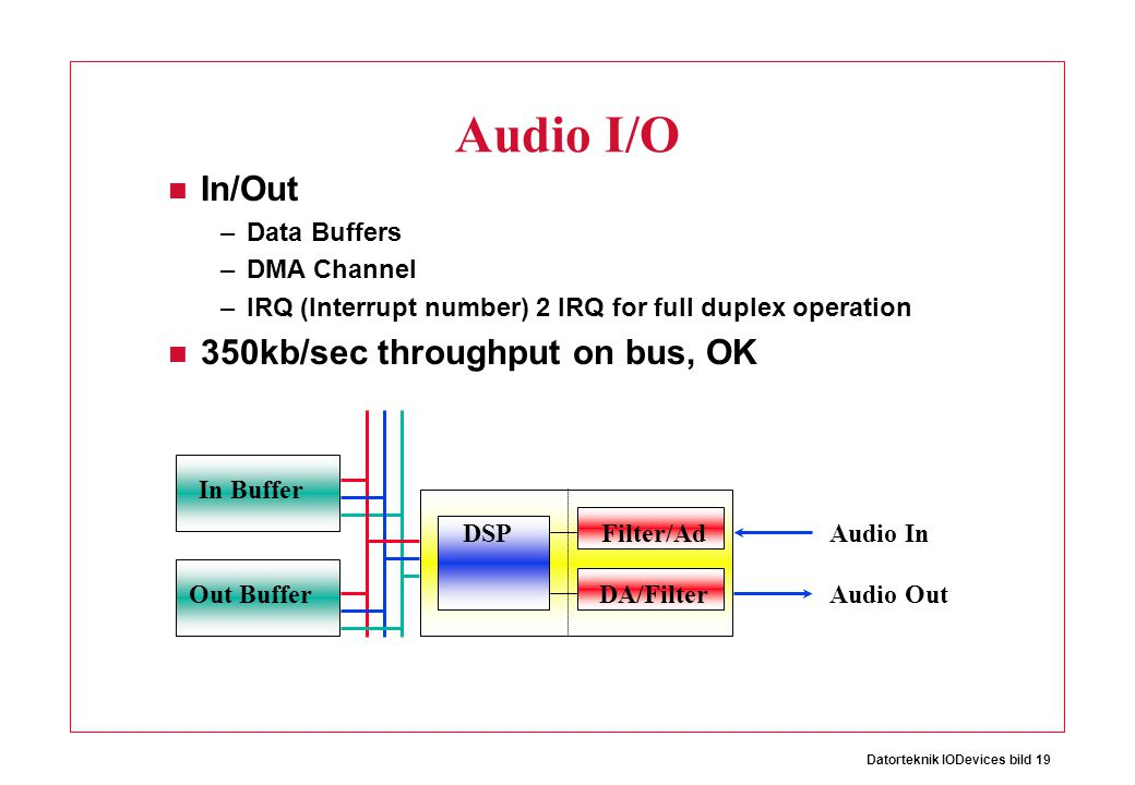 Audio I/O In/Out 350kb/sec throughput on bus, OK Data Buffers
