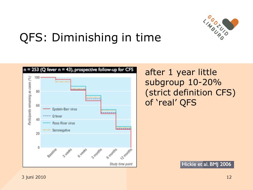 QFS: Diminishing in time