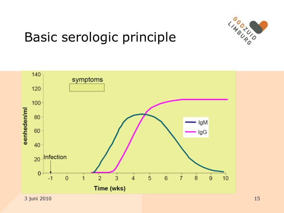 Basic serologic principle