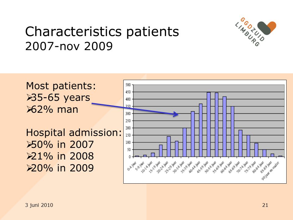 Characteristics patients 2007-nov 2009