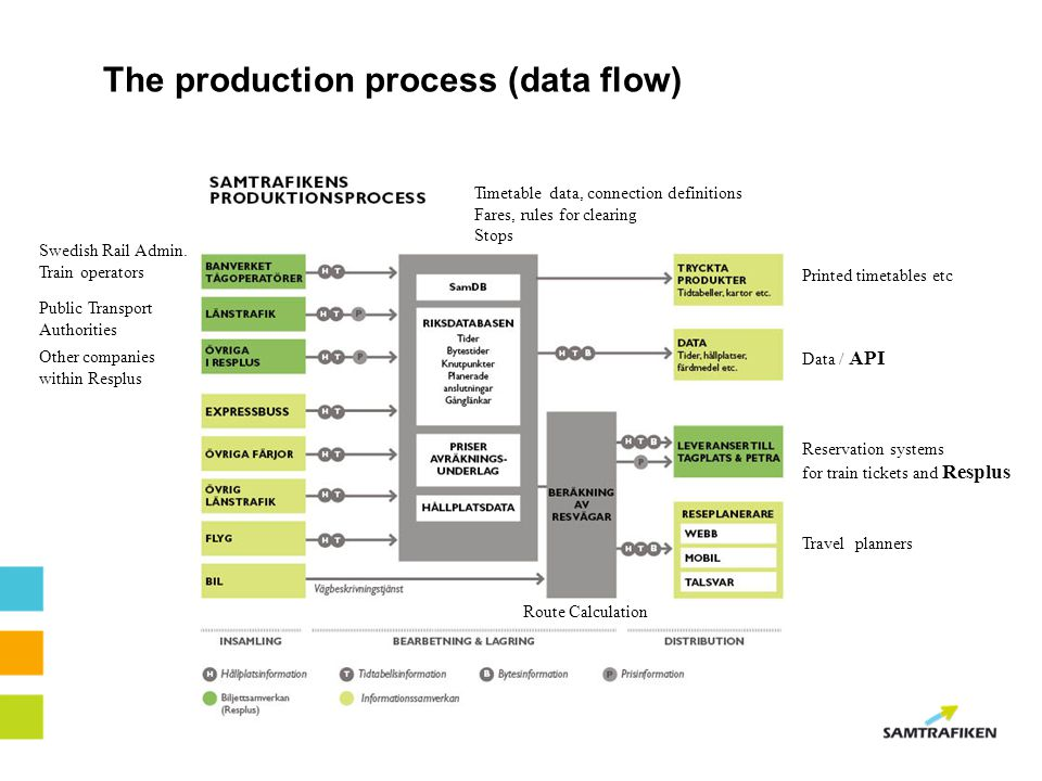 The production process (data flow)
