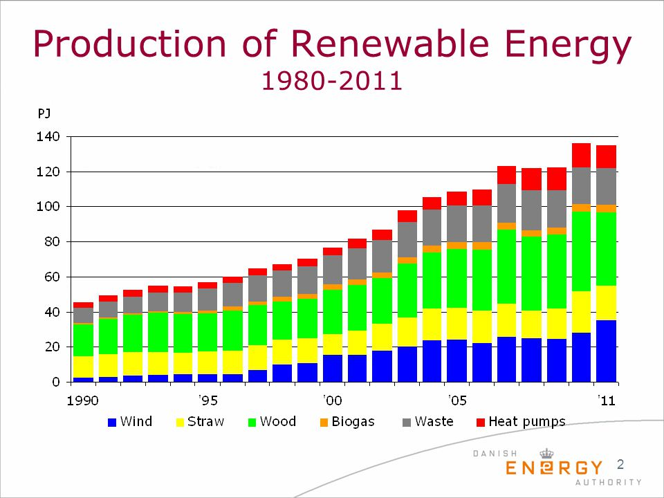 Production of Renewable Energy 1980-2011