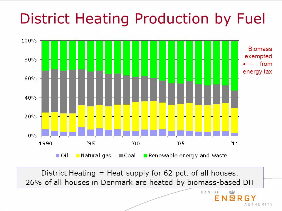 District Heating Production by Fuel