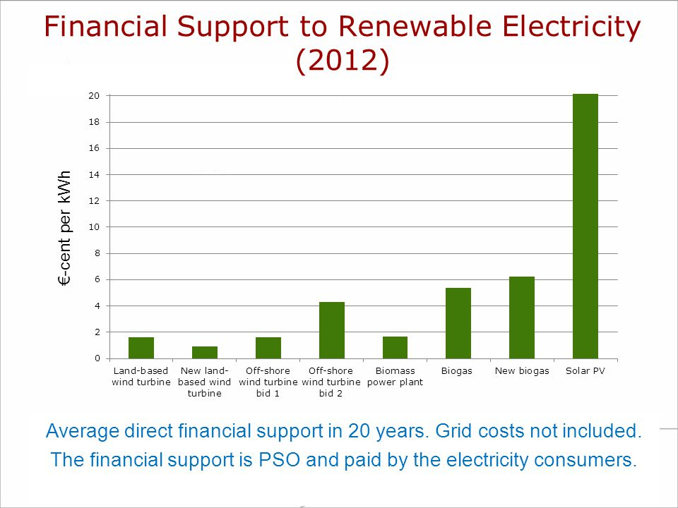 Financial Support to Renewable Electricity (2012)