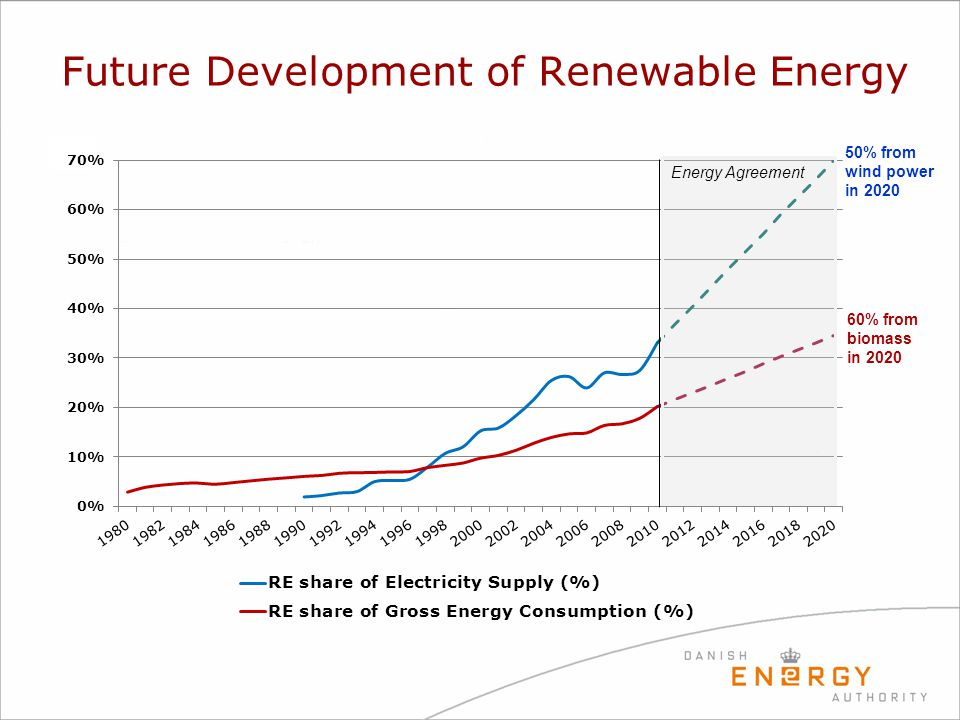 Future Development of Renewable Energy