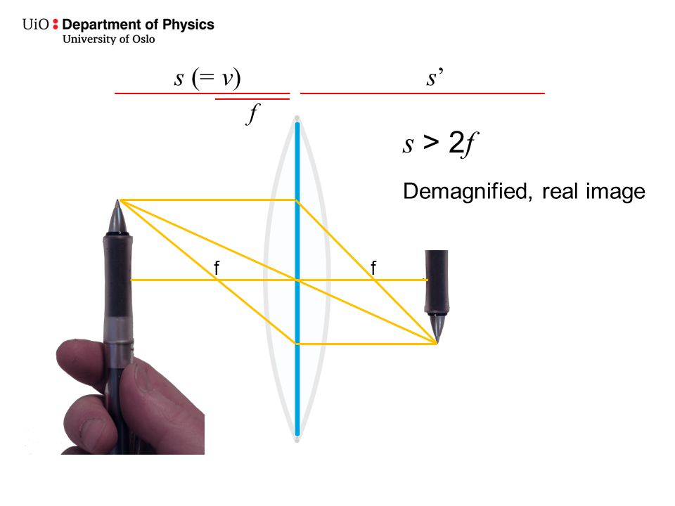 s (= v) s' f s > 2f Demagnified, real image f f