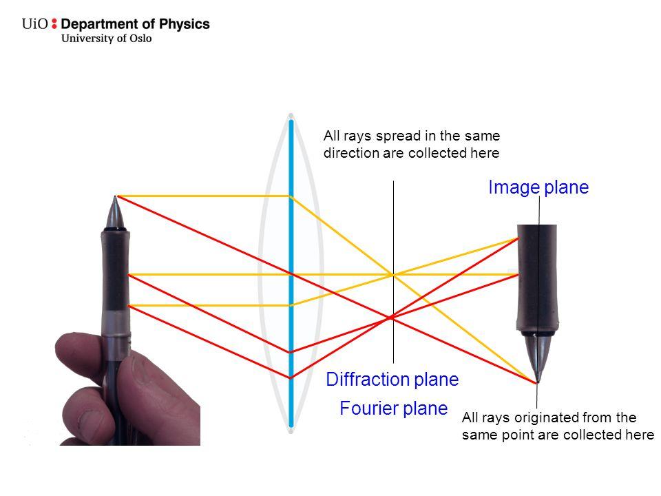 Image plane Diffraction plane Fourier plane