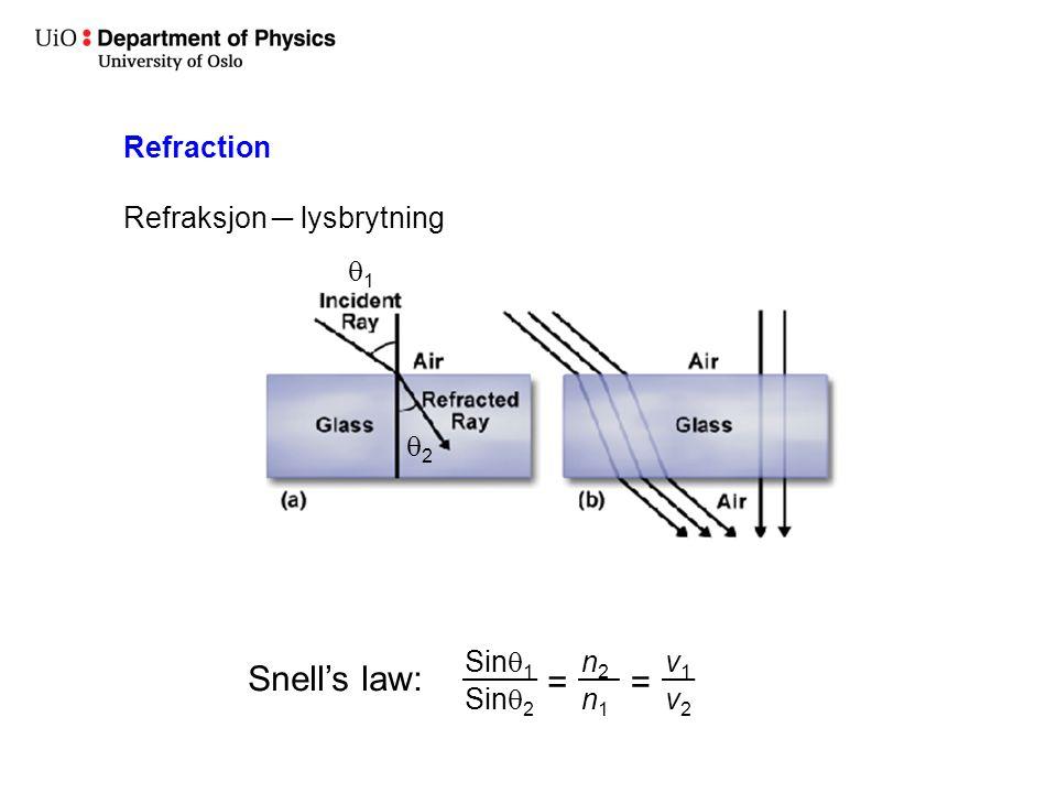 Snell's law: = Refraction Refraksjon ─ lysbrytning 1 2 Sin1 Sin2