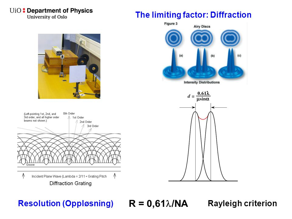 R = 0,61l/NA The limiting factor: Diffraction Resolution (Oppløsning)
