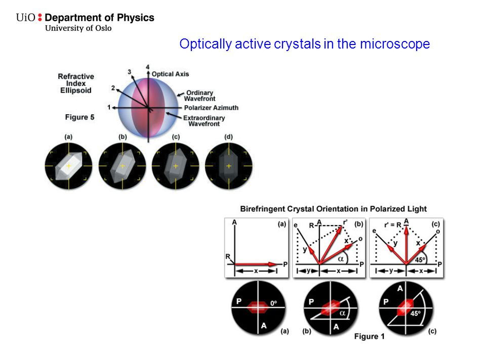 Optically active crystals in the microscope