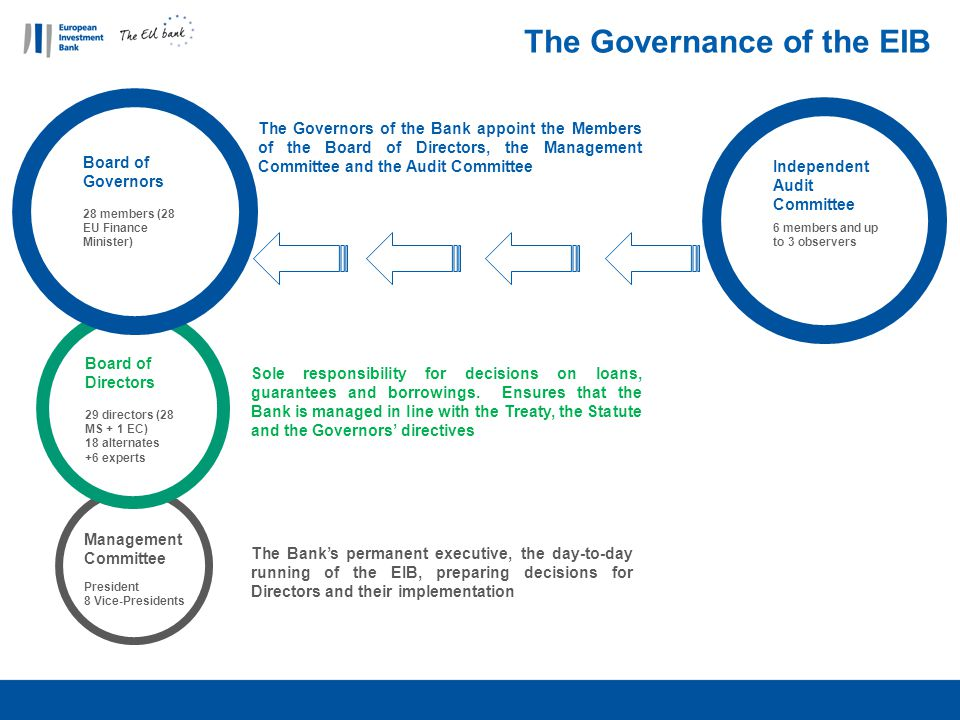 The Governance of the EIB