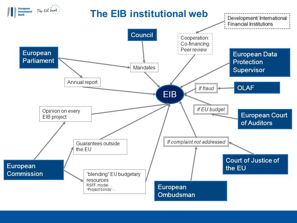 The EIB institutional web