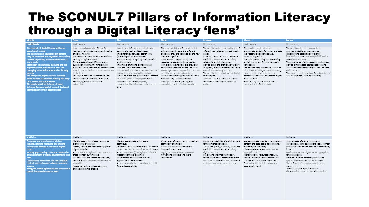 The SCONUL7 Pillars of Information Literacy through a Digital Literacy 'lens'