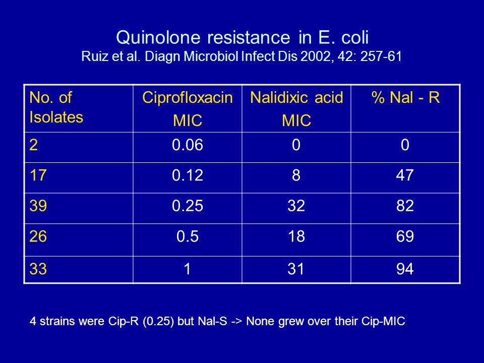 Quinolone resistance in E. coli Ruiz et al