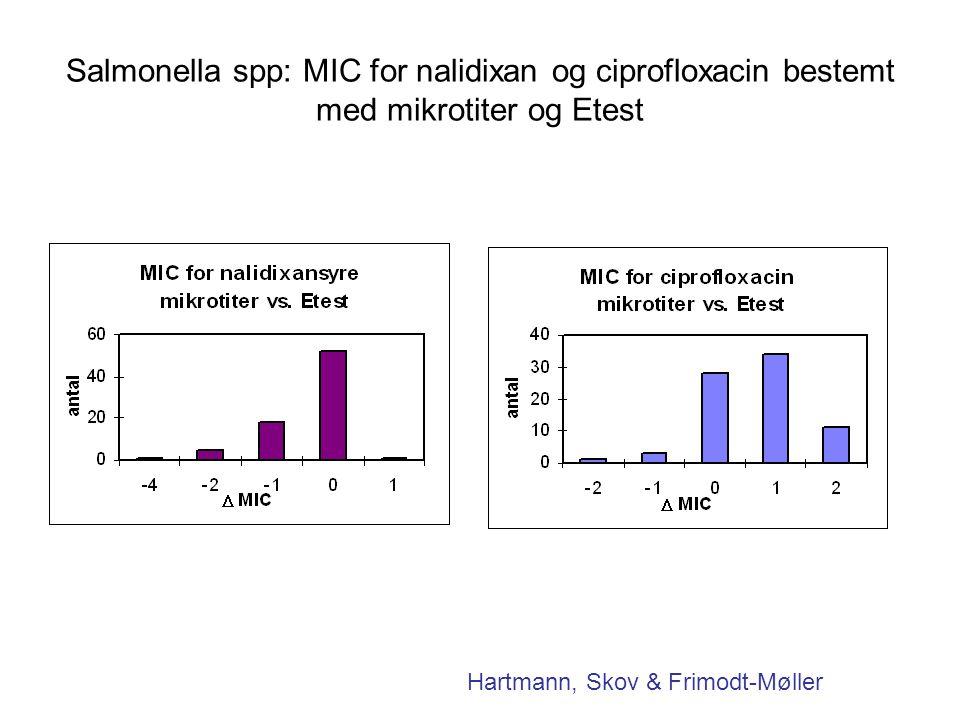 Salmonella spp: MIC for nalidixan og ciprofloxacin bestemt med mikrotiter og Etest