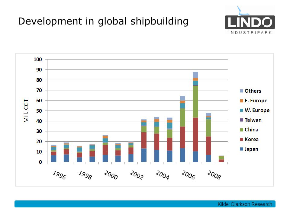 Development in global shipbuilding