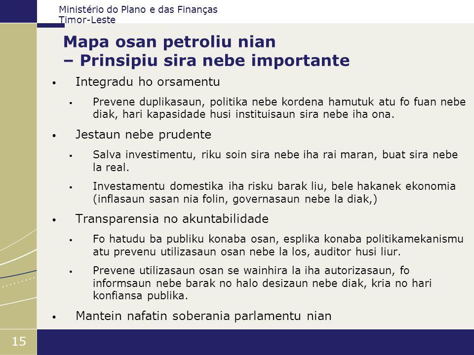 Mapa osan petroliu nian – Prinsipiu sira nebe importante