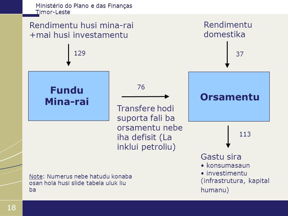 Fundu Mina-rai Orsamentu
