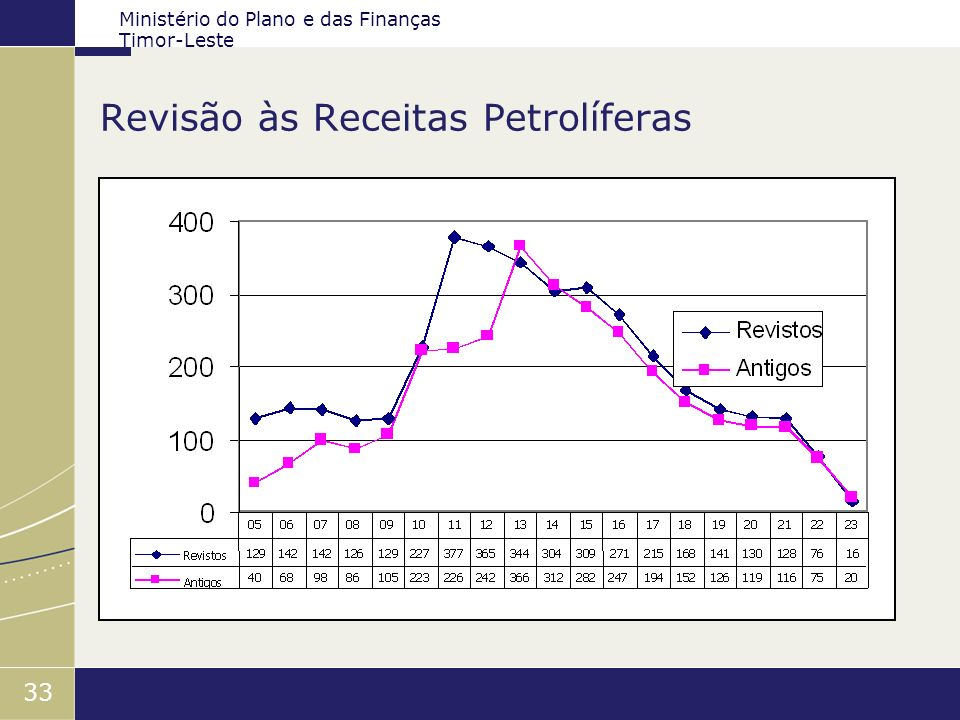 Revisão às Receitas Petrolíferas