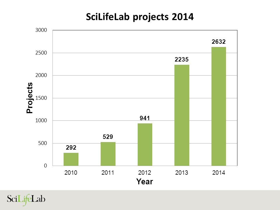 SciLifeLab projects 2014