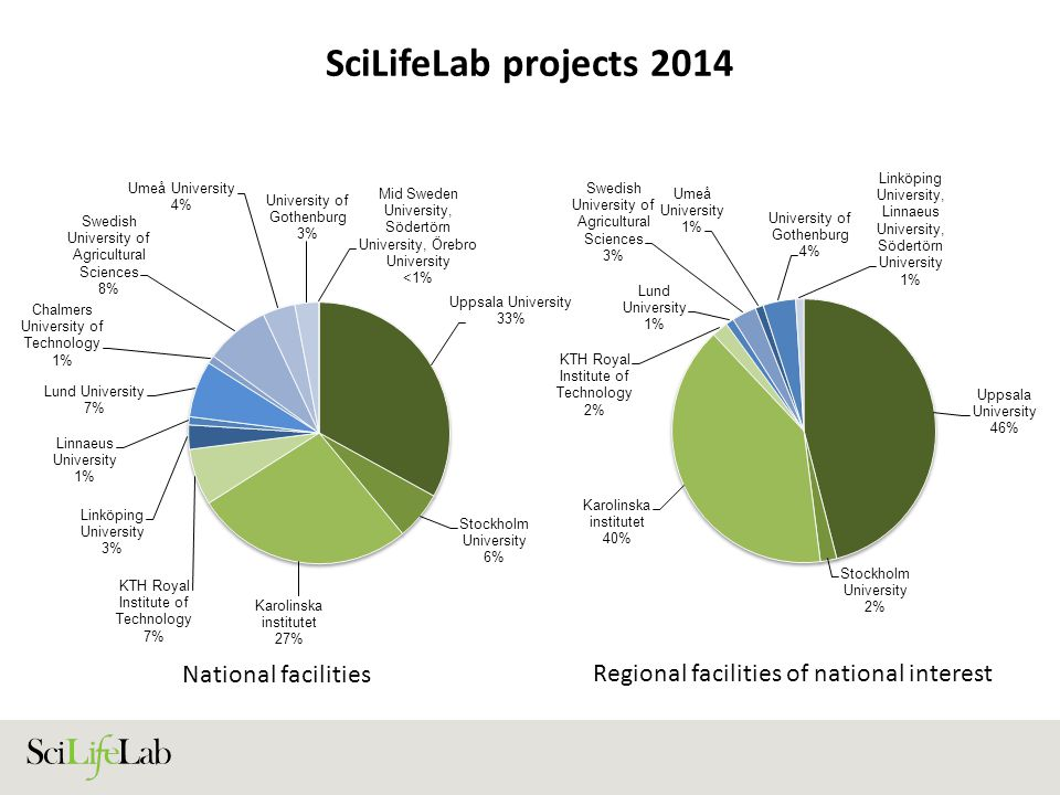 SciLifeLab projects 2014 National facilities