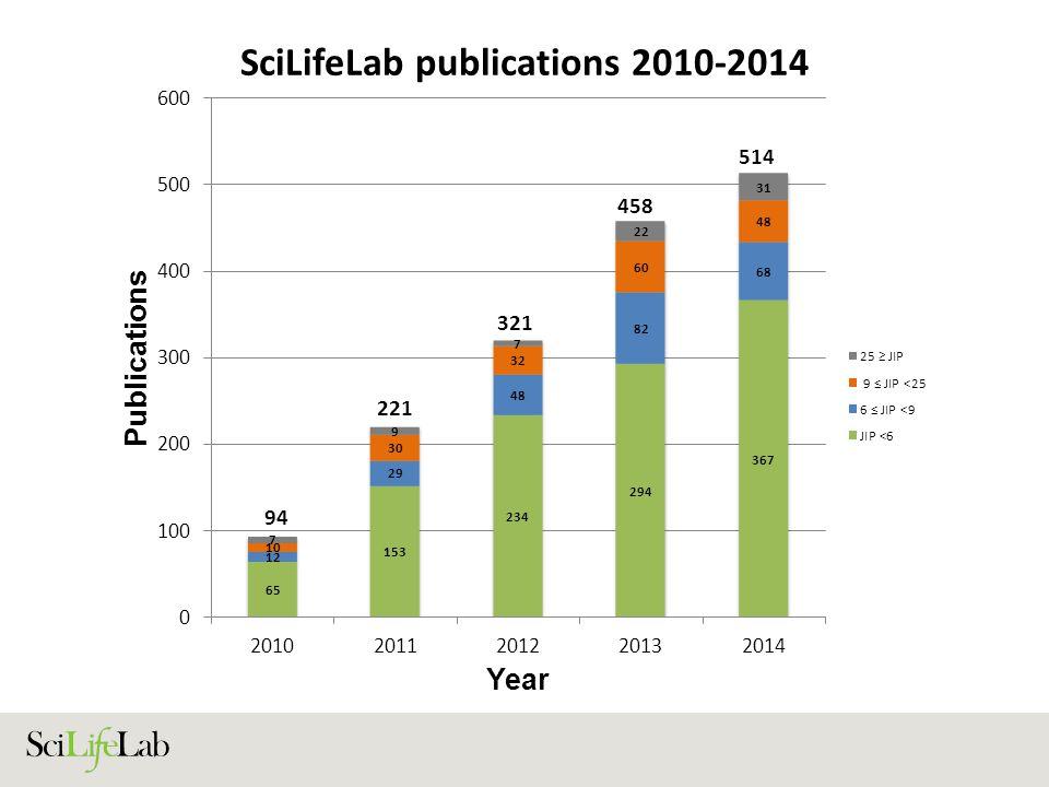 SciLifeLab publications 2010-2014