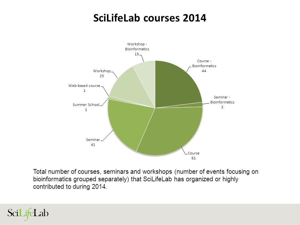 SciLifeLab courses 2014