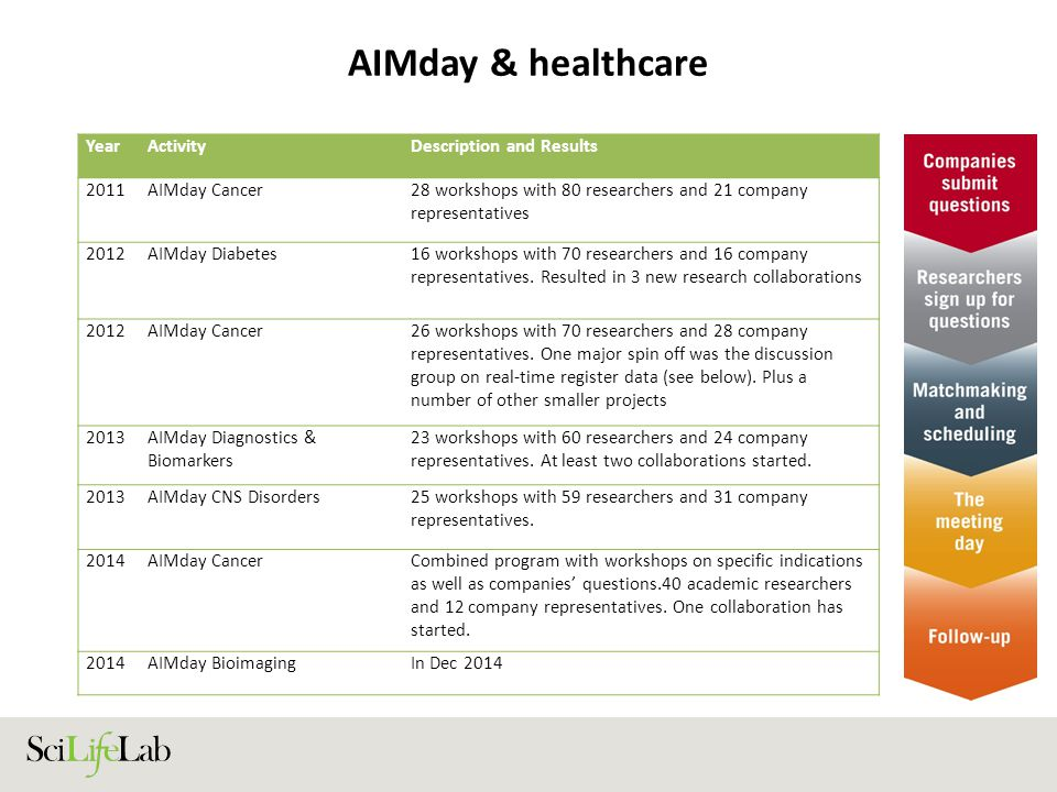 AIMday & healthcare Year Activity Description and Results 2011